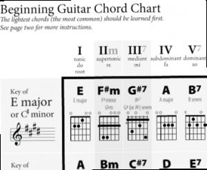 GuitarChart